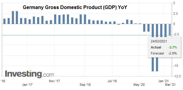 Germany Gross Domestic Product (GDP) YoY, Q4 2020