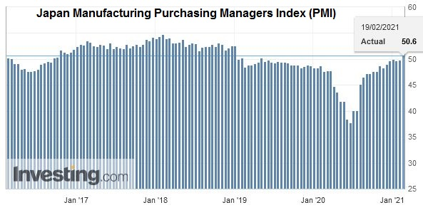 Japan Manufacturing Purchasing Managers Index (PMI), February 2021