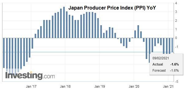 Japan Producer Price Index (PPI) YoY, January 2021