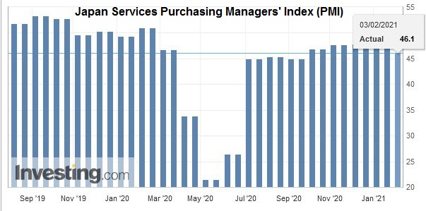 Japan Services Purchasing Managers' Index (PMI), January 2021