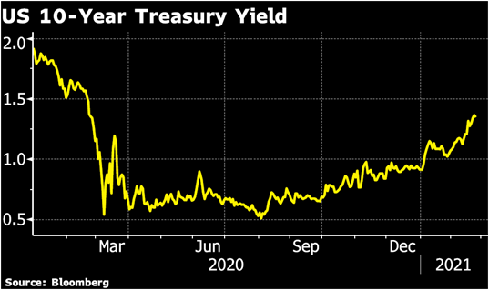 US 10 -Year Treasury Yield