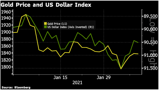 Gold Price and US Dollar Index, 2021