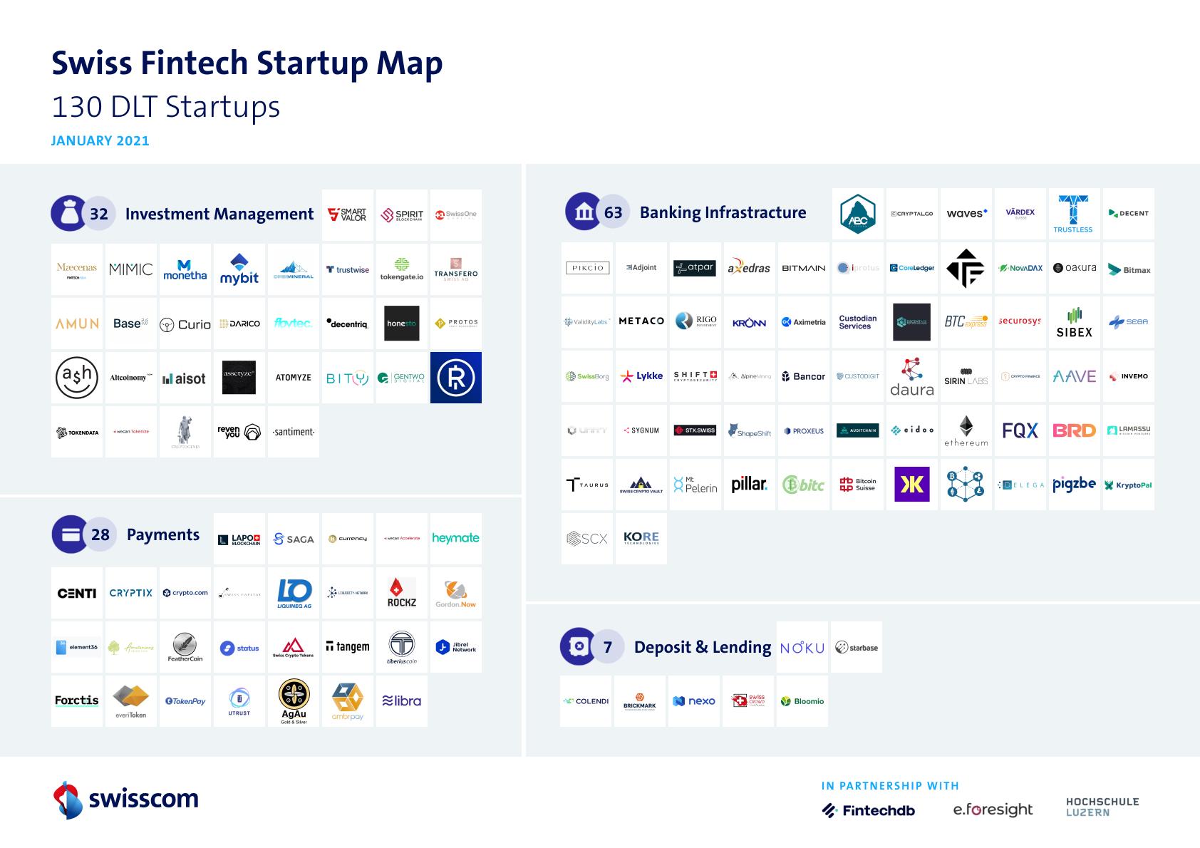 Switzerland's Blockchain Fintech Industry in 2021