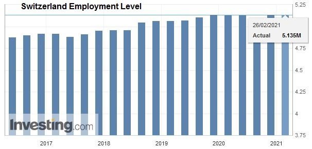 Switzerland Employment Level Q4 2020