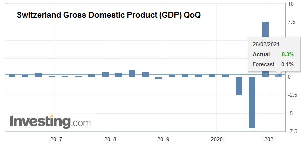Switzerland Gross Domestic Product (GDP) QoQ, Q4 2020