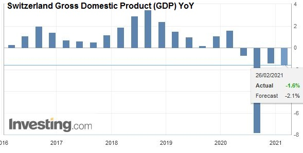 Switzerland Gross Domestic Product (GDP) YoY, Q4 2020