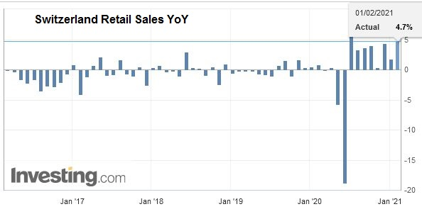 Switzerland Retail Sales YoY, December 2020