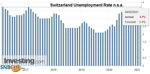 Switzerland Unemployment Rate n.s.a., January 2021