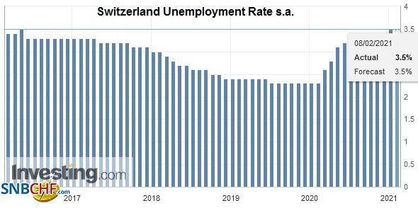Switzerland Unemployment Rate s.a., January 2021