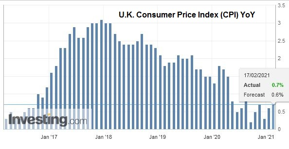 U.K. Consumer Price Index (CPI) YoY, January 2021