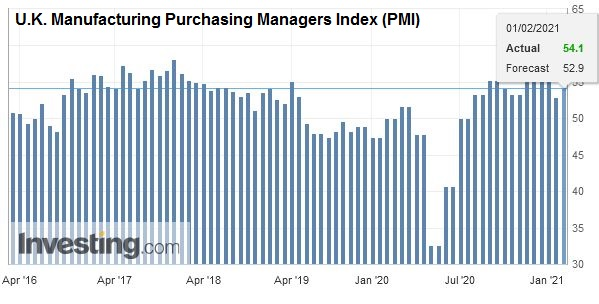 U.K. Manufacturing Purchasing Managers Index (PMI), January 2021