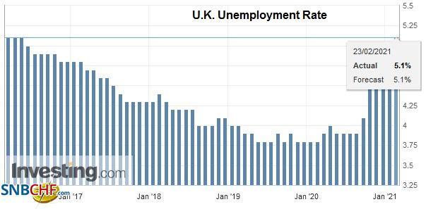 U.K. Unemployment Rate, December 2020