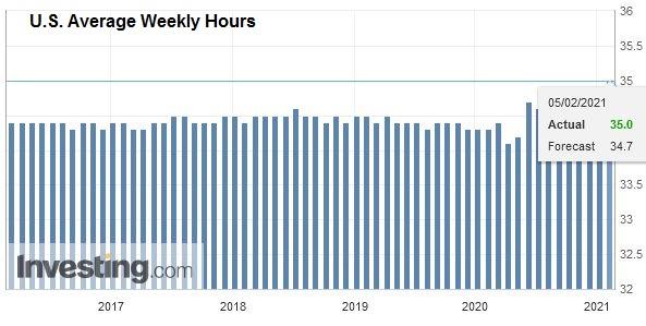 U.S. Average Weekly Hours, January 2021