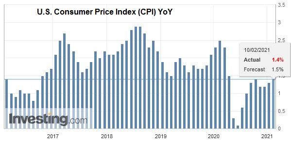 U.S. Consumer Price Index (CPI) YoY, January 2021