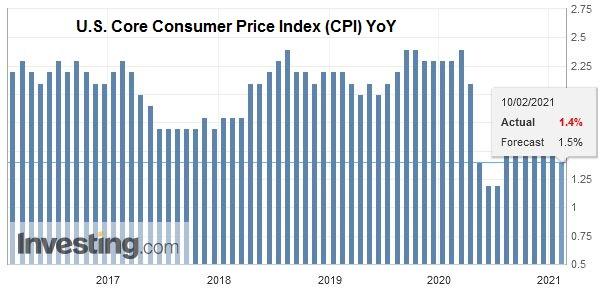 U.S. Core Consumer Price Index (CPI) YoY, January 2021