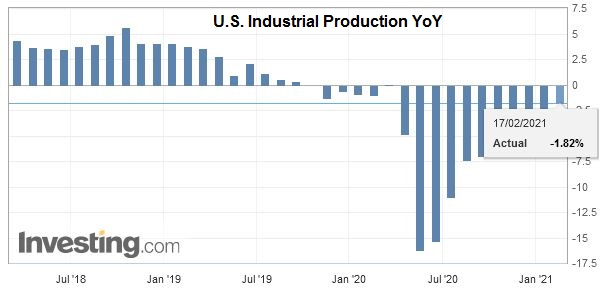 U.S. Industrial Production YoY, January 2021