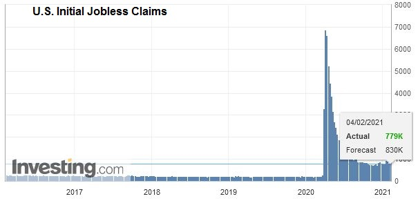 U.S. Initial Jobless Claims, February 04, 2020