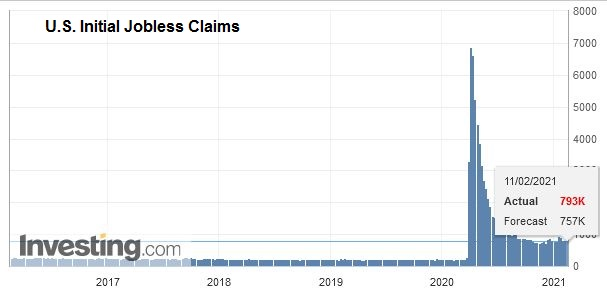 U.S. Initial Jobless Claims, February 11, 2021