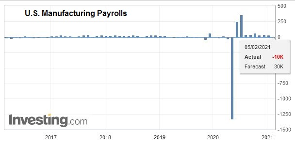 U.S. Manufacturing Payrolls, January 2021