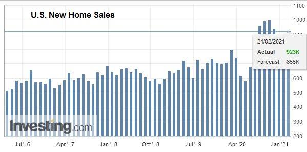 U.S. New Home Sales, January 2021