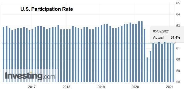 U.S. Participation Rate, January 2021