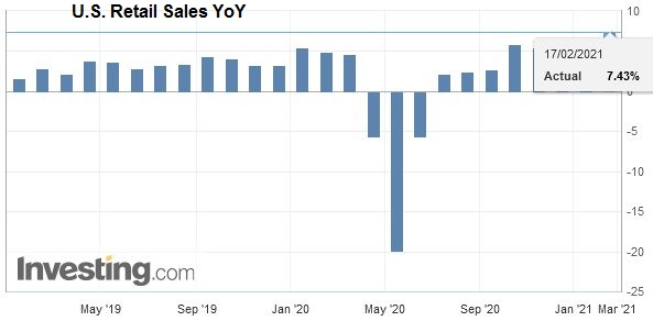 U.S. Retail Sales YoY, January 2021