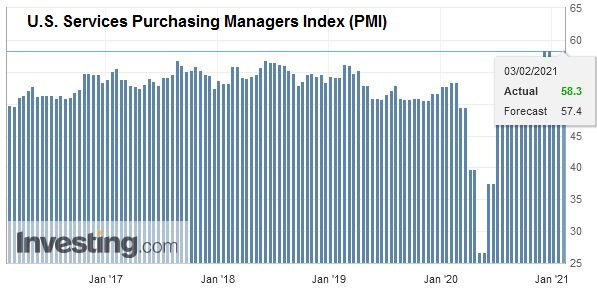 U.S. Services Purchasing Managers Index (PMI), January 2021