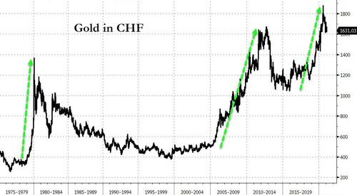 Gold in CHF, 1975-2019