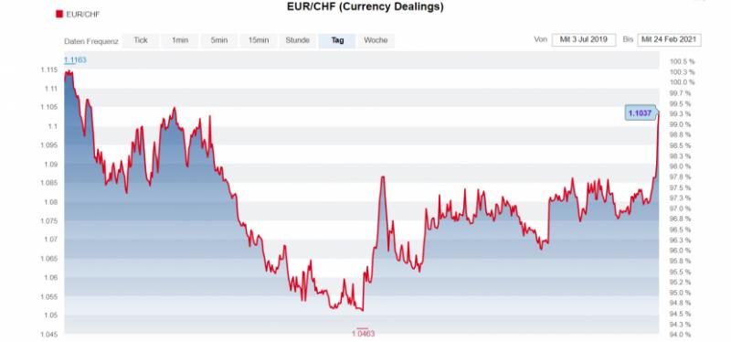 Der Euro-Franken-Kurs seit Mitte 2019