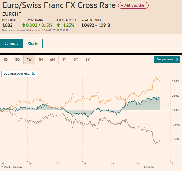 EUR/CHF and USD/CHF, February 1