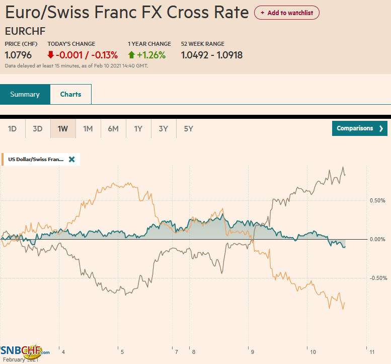 EUR/CHF and USD/CHF, February 10