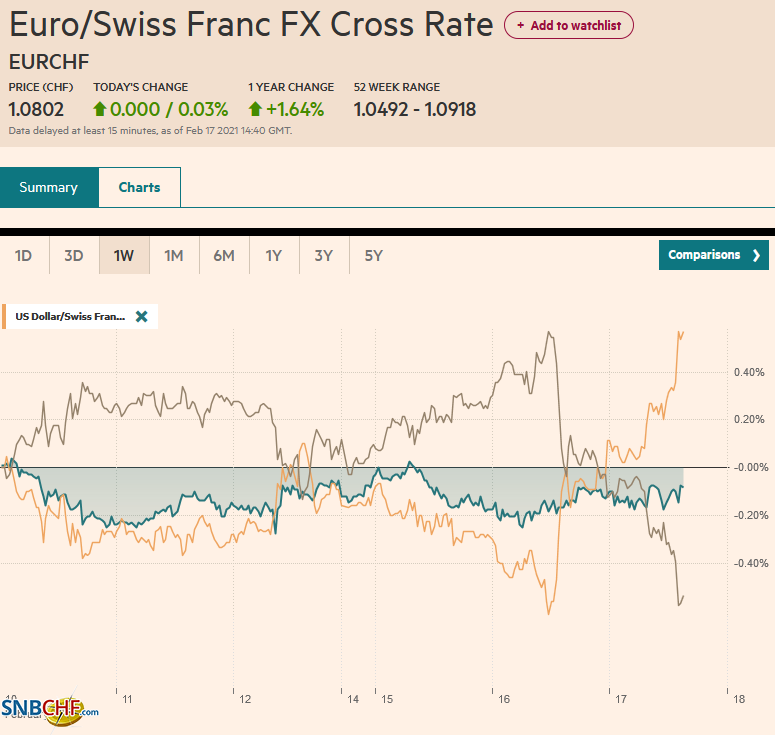 EUR/CHF and USD/CHF, February 17