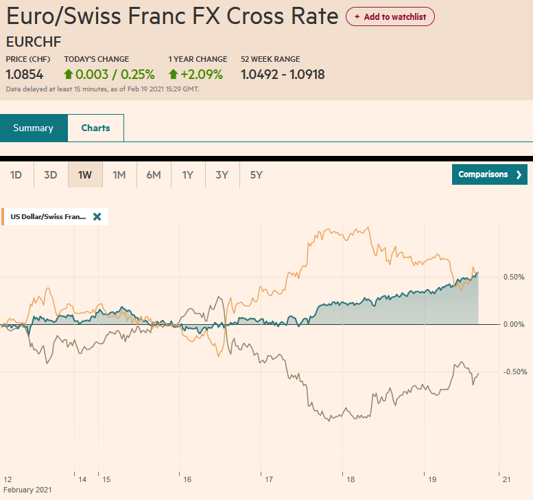 EUR/CHF and USD/CHF, February 19