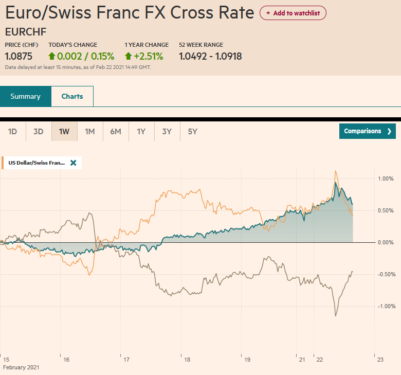 EUR/CHF and USD/CHF, February 22