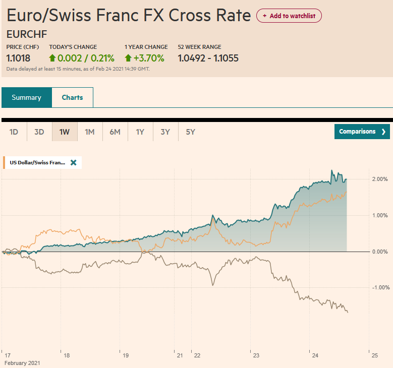 EUR/CHF and USD/CHF, February 24