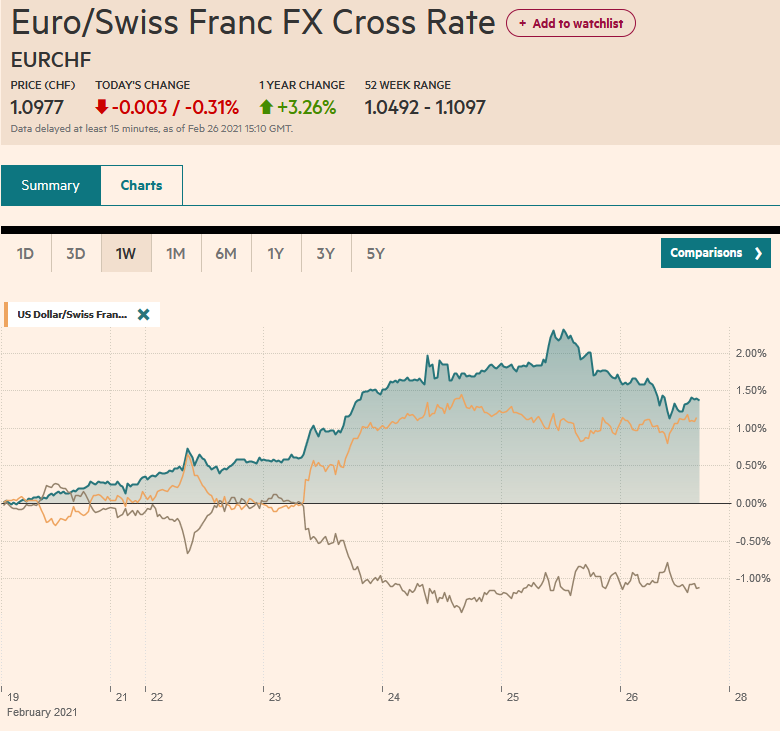 EUR/CHF and USD/CHF, February 26