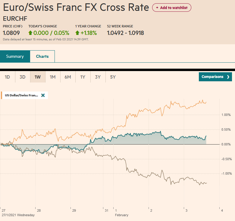 EUR/CHF and USD/CHF, February 3
