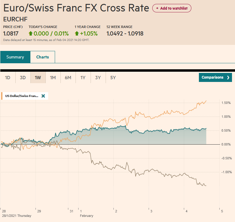 EUR/CHF and USD/CHF, February 4