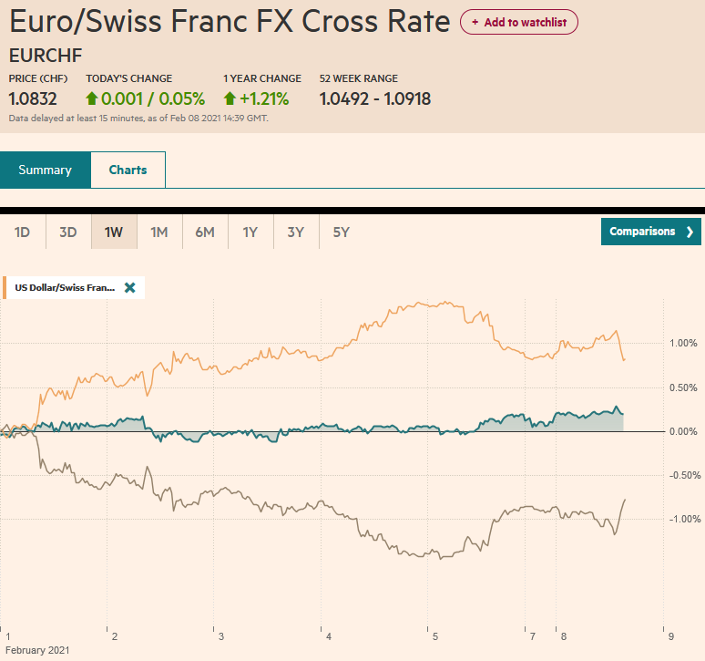EUR/CHF and USD/CHF, February 8