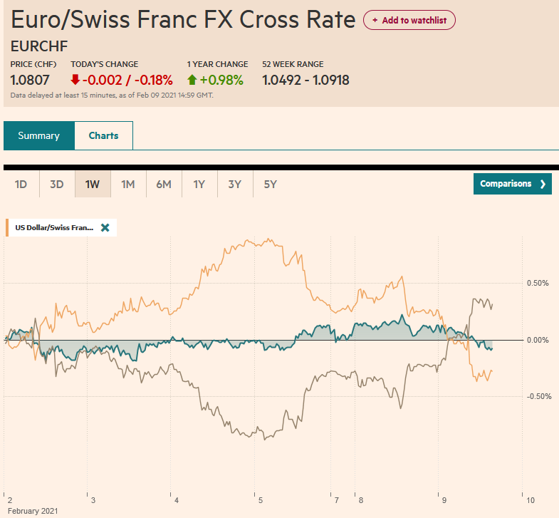 EUR/CHF and USD/CHF, February 9