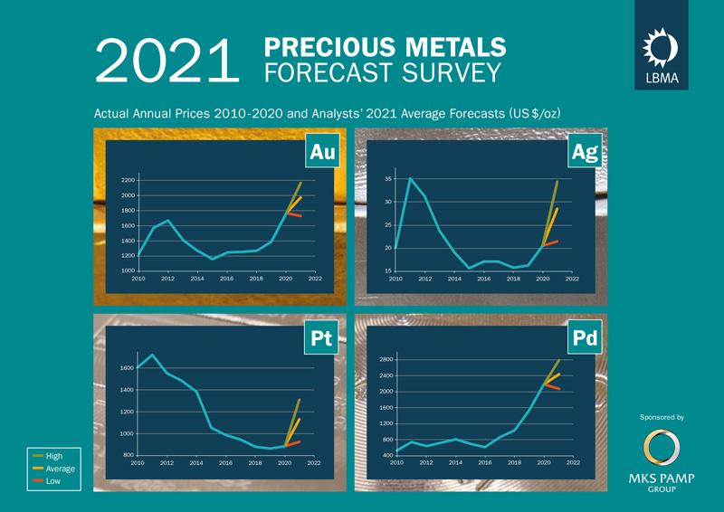 Gold Price Forecast – LBMA Survey Published