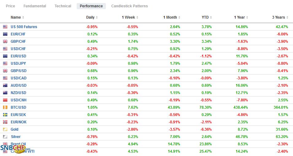 FX Performance, February 18