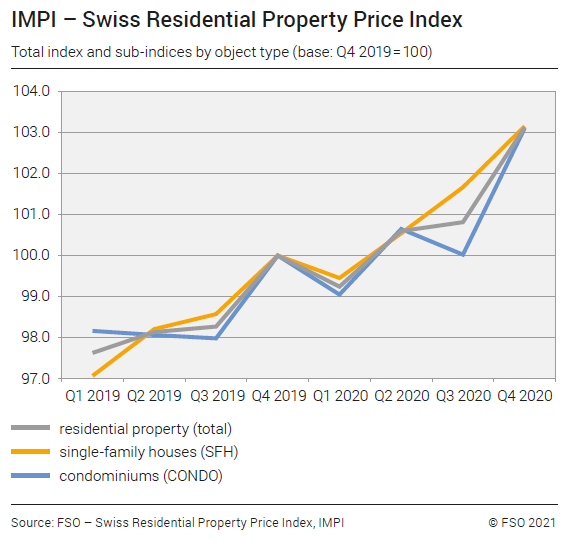 IMPI – Swiss Residential Property Price Index, Q4 2020