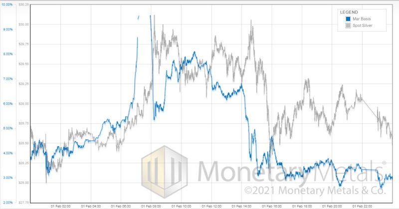 Silver spot vs Mar Basis, February 2