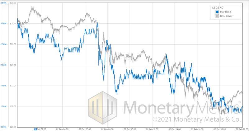 Silver Spot vs Mar Basis, February 03