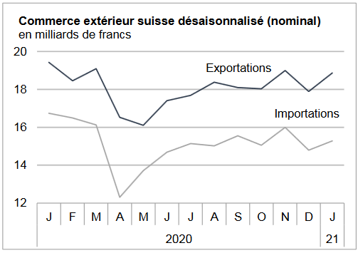 Swiss exports and imports, seasonally adjusted (in bn CHF), January 2021