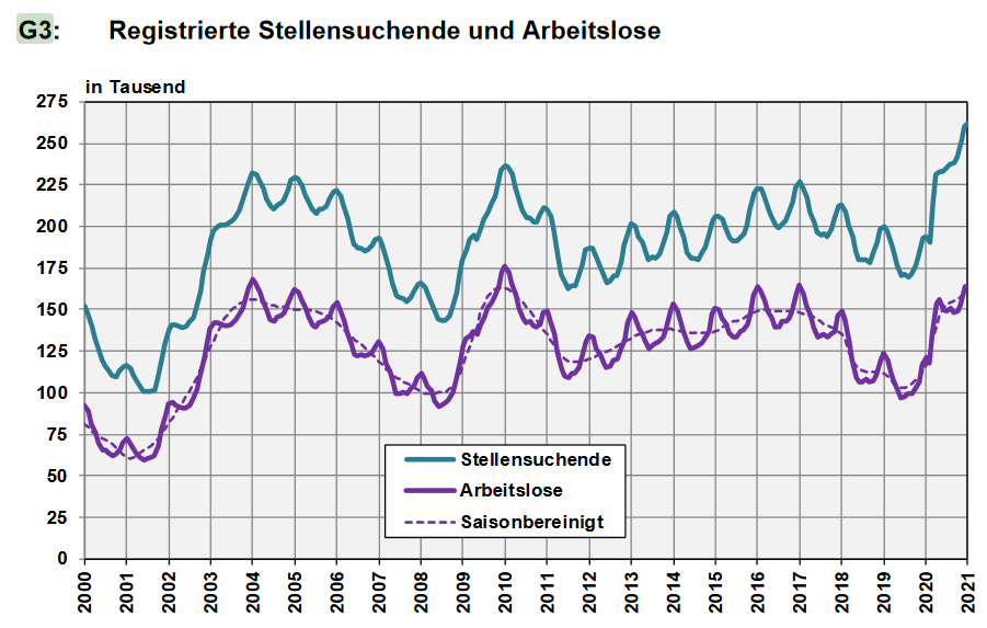 Switzerland, Number of Employed and Number of Job Seekers, January 2021