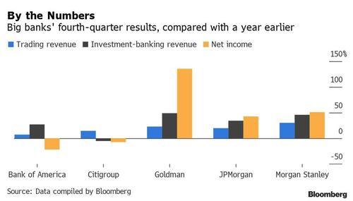 Big banks fourth-quarter results