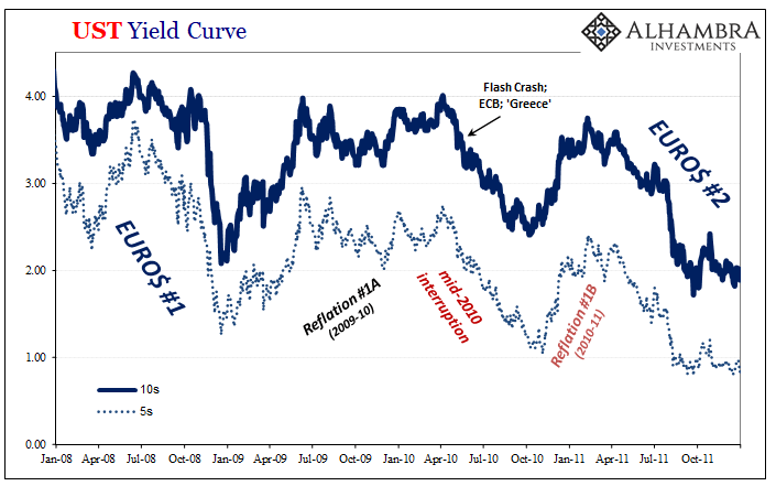 UST Yield Curve, 2008-2011