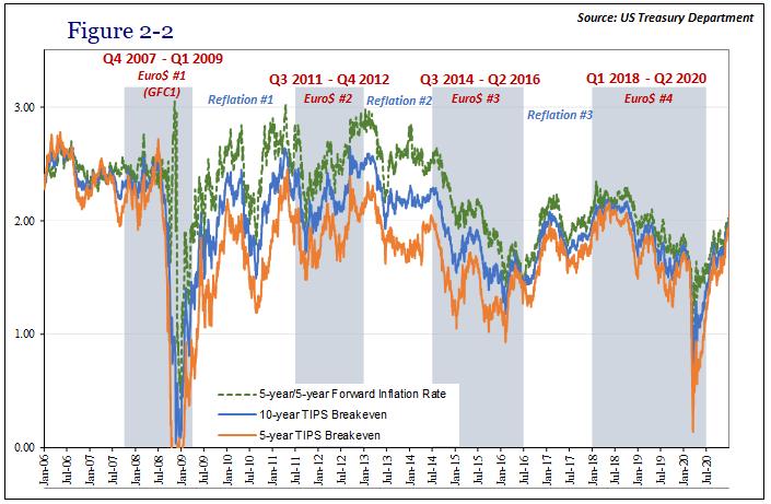 US Treasury, 2006-2020